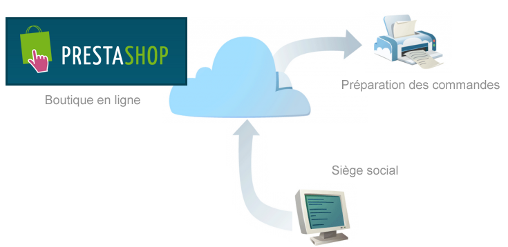 Google-Cloud-Print-Prestashop